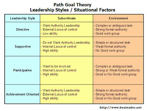 goal oriented instructional model