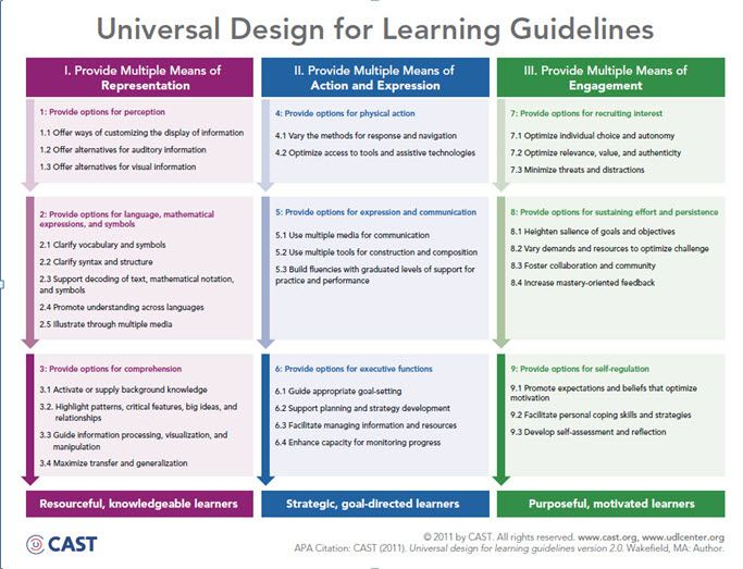 instructional design principles education