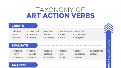 action verbs for instructional objectives
