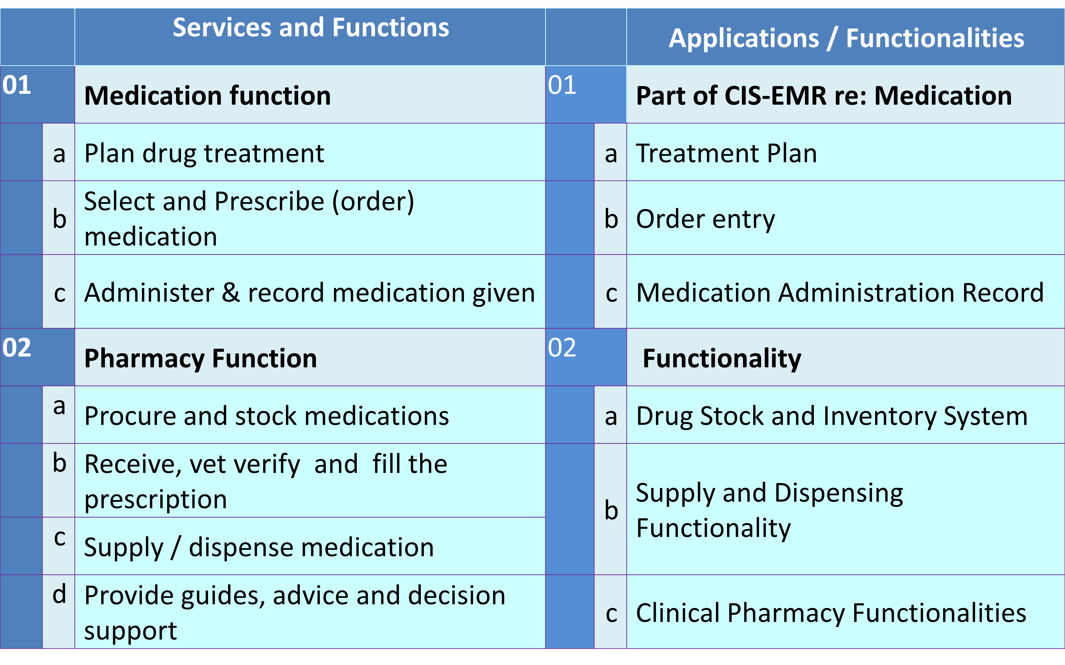 correct storage instructions of medication in medical practice